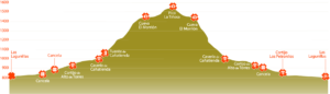 Perfil de ruta